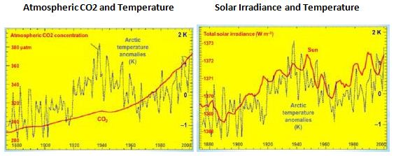 CO2 and Solar Irradiance and Temperature