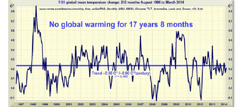 No Global Warming