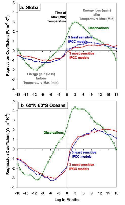 NASA Climate Graph