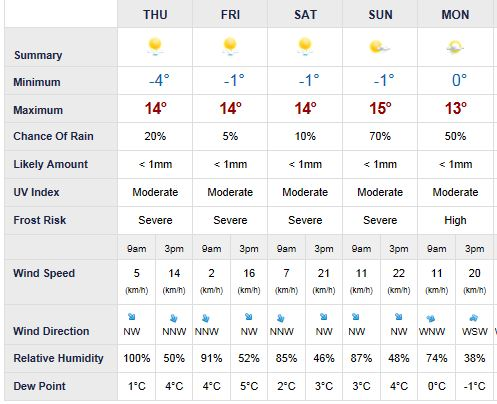Canberra Weather