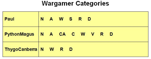 Wargamer Categories