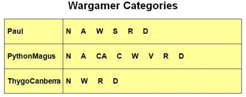 Wargamer Categories