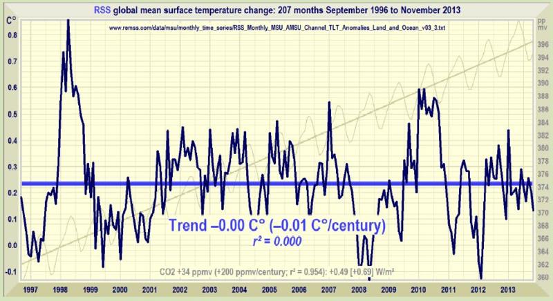 17 Years No Global Warming