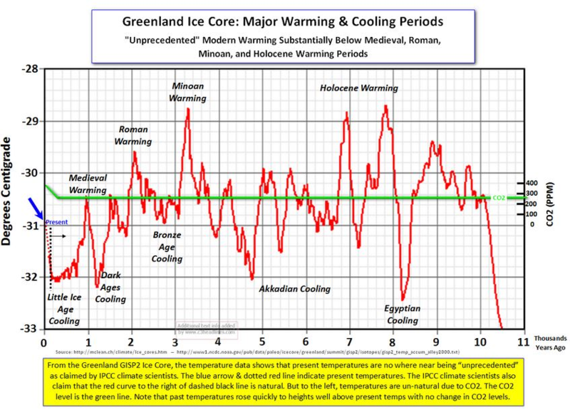 Ice Cores and Global Warming