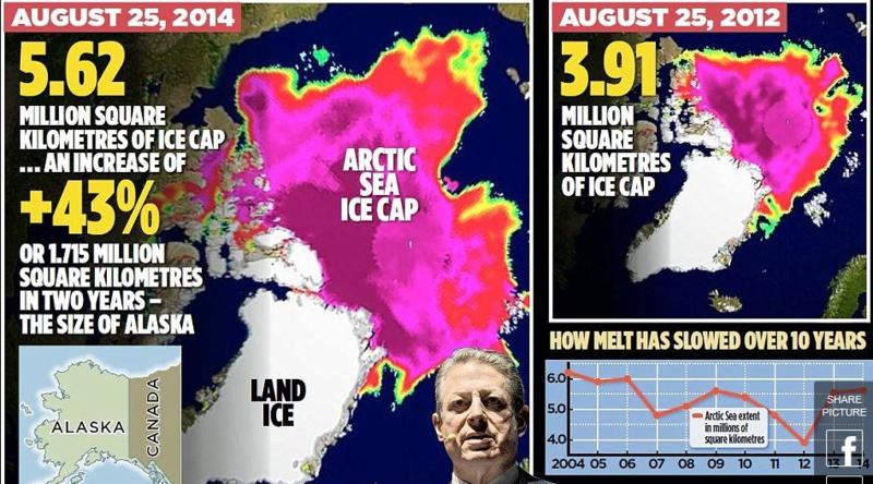Al Gore Wrong