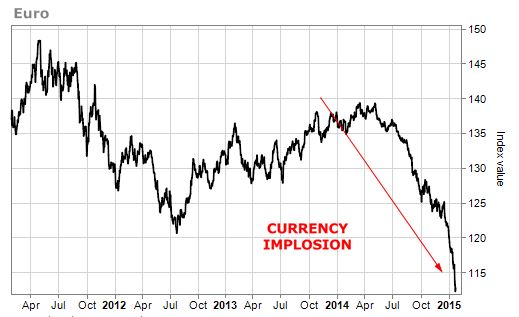 Euro Currency Implosion