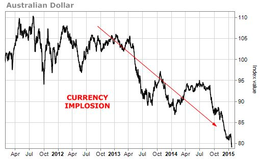 Australian Dollar Currency Implosion