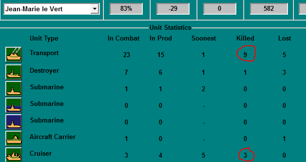 Naval Stats