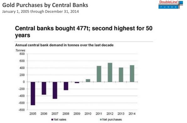 Gold Purchases by Central Banks