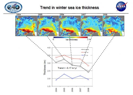 Arctic Ice Thickness