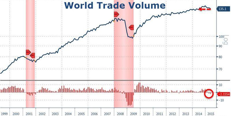 World Trade Chart