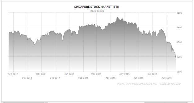Singapore Crash