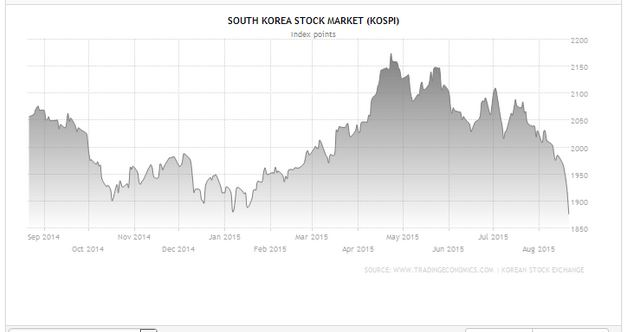 South Korea Crash