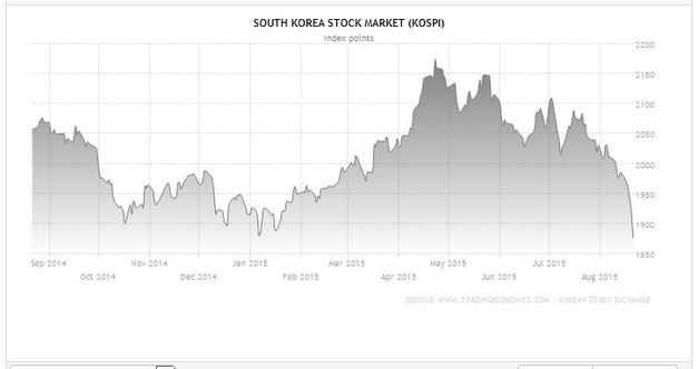 South Korea Crash