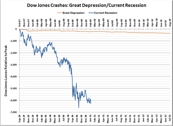 great depression vs current recession