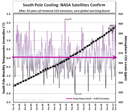 South Pole Cooling