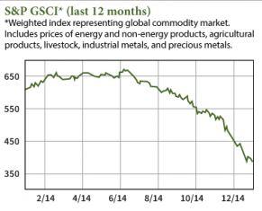 Commodity Prices