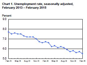BLS Unemployment Stats False