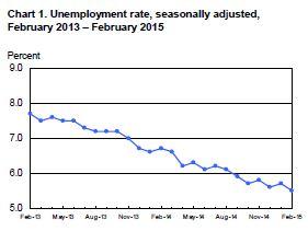 BLS Unemployment Stats False