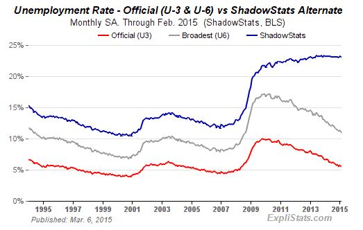 US Unemployment Stats True