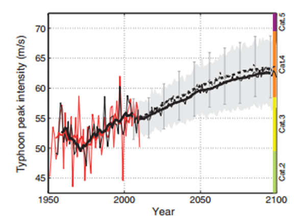 Climate Change Update: Climate Change Update