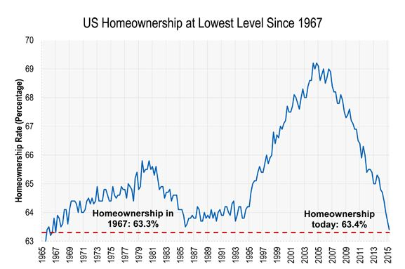 US Home Ownership Chart