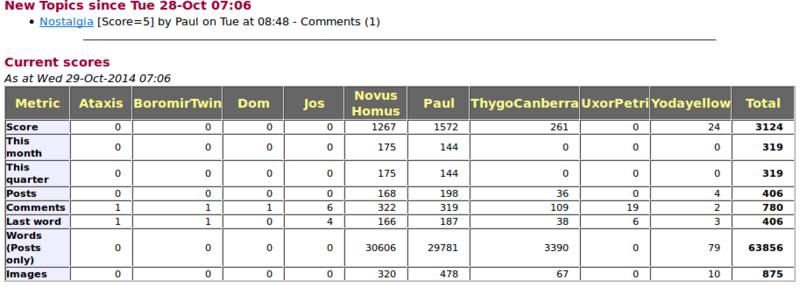 Blog scores