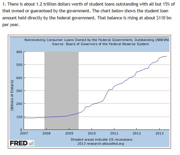 US Student Debt