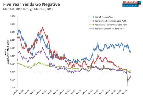 5 Year Treasury Yields