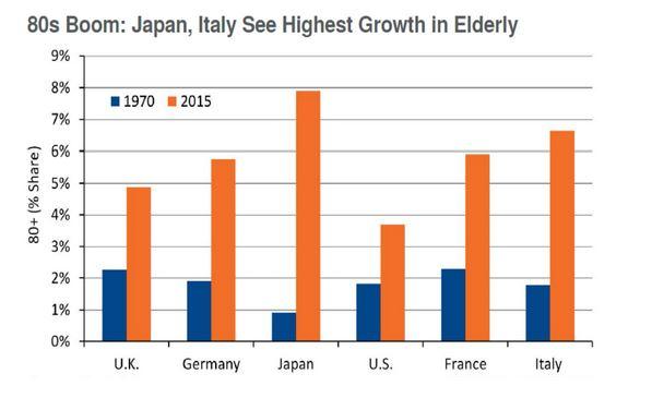 Elderly Population