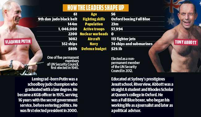 Putin Abbott
