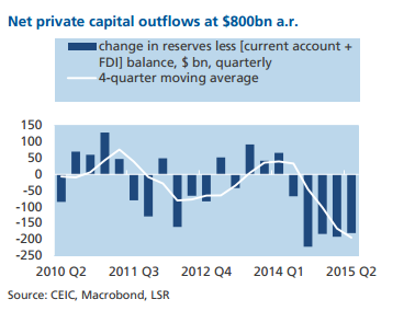 China Capital Outflows