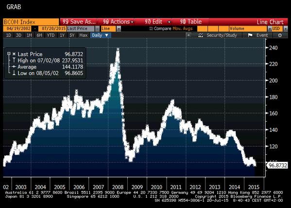 Commodities Index