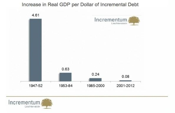 GDP Growth from Debt Chart