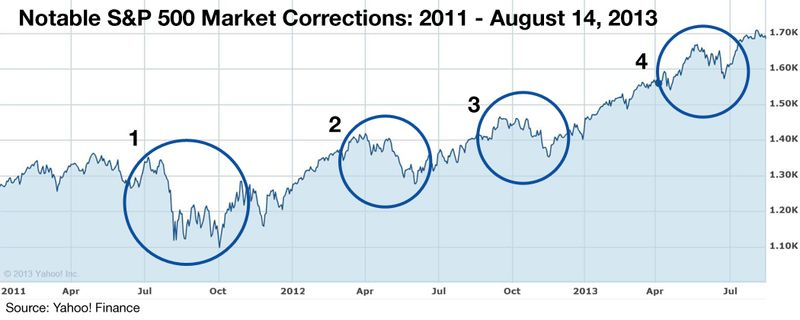 Probability-of-a-Stock-Market-Correction-Graph